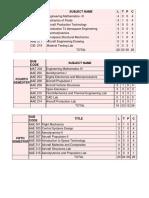B Tech Aeronautical Engineering Syllabus Manipal