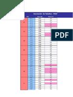 Data de Desviacion de Taladros Peewee (1)
