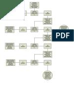 Flujograma de Rescate de Pacientes Ausentes a Farmacia (1)