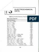 Appendix 04 Electrochemical Data