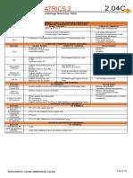 2.04C Pediatric Cardiology Summary Tables
