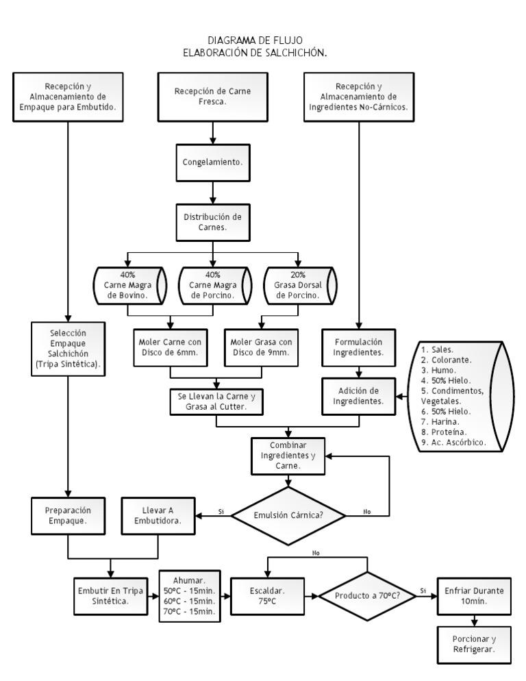 Diagrama       de       Flujo    Salchichon