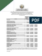 Aranceles UCV Ajustados SmnNOV17