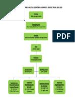 Struktur Organisasi Alumni Fakultas Kedokteran Unswagati Periode Tahun 2016