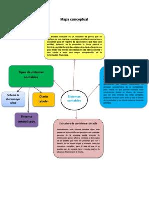 Mapa Conceptual Contabilidad Información