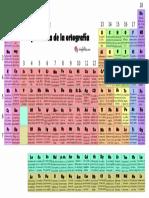 Tabla Periódica Ortografía SF 2