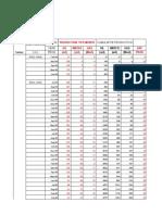 Cumulative Prod Per Layer