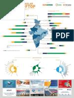 India Solar Rooftop Map Dec