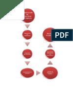 Diagrama de Flujo Rrhh