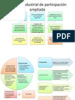 Modelo Industrial de Participación Ampliada
