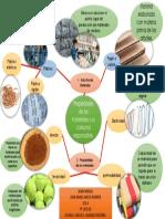 Mapa Mental de Materiales y Residuos