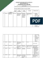 9.1.1. 4 Analisi &TL Hasil Monev Indikator Mutu Lklinis