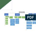 Flow Chart SCHOOLS
