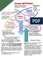 Funciones Del Pastor (Biblia)