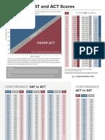 SAT and ACT Score Concordances