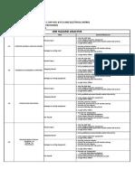 Pldt Circuit Job Hazard Analysis