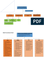 BLGS Organizational Chart