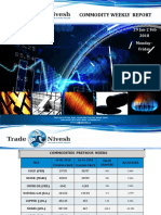 Commodity weekly report | Trade Nivesh Investment