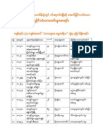 Result of Dhammacariya (၂၀၁၀ ခုႏွစ္ ရခိုင္ရဟန္းေတာ္တိ၏ ဓမၼာစရိေအာင္စာရင္း)
