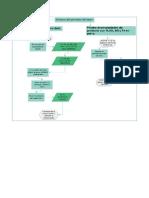 flujograma síntesis de Peróxido de Bario