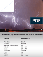 ruptura dielectrica