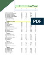 Formato para cálculo de Dietas