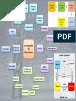 Mapa mental de Inv. de Operaciones