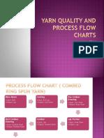 148160269 Yarn Manufacturing 3