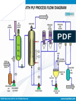 Bleaching With Plf Process Flow Diagram