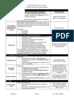 A2016 Consti II - Quickguide to Tests.pdf