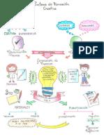 Sistema de Formación Creativa - Esquema