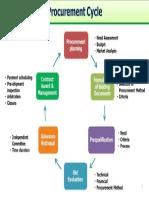 Procurement Cycle.pdf