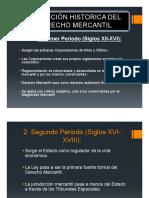 Derecho Empresarial II Diapositivas [Sólo Lectura]