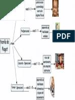 Teoría de Piaget, Esquema de Llaves