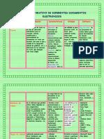 Cuadro Comparativo de Diferentes Documentos Electronicos