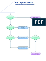 Route Object Creation Flowchart