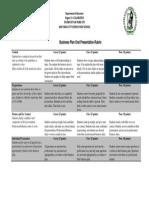 Business Plan Presentation Rubric