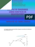 DIAGRAMAS CARACTERISTICOS