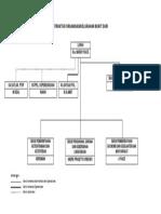Struktur Organisasi Kelurahan 2016