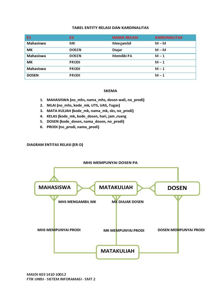 Tabel entity relasi dan kardinalitas 1532655586v1 ccuart Choice Image