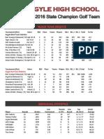 2015-16 stats