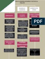 Estructura y desarrollo politico de la nacion