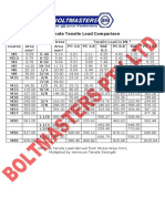 U-Bolt Tensile Load Comparison