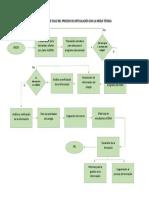 Diagrama de Flujo Del Proceso de Articulación Con La Media Técnica