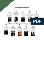 Línea del tiempo de la evolución de la calidad.pdf