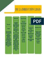 Gráfica SmartArt Dirección Lego
