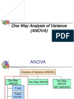 227781_Pertemuan 14 - One Way Anova
