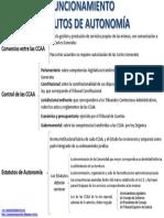 CCAAFuncionamiento.pdf