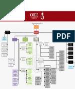 Organigrama CODE Actual