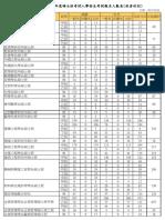107碩班碩專報名人數1225
